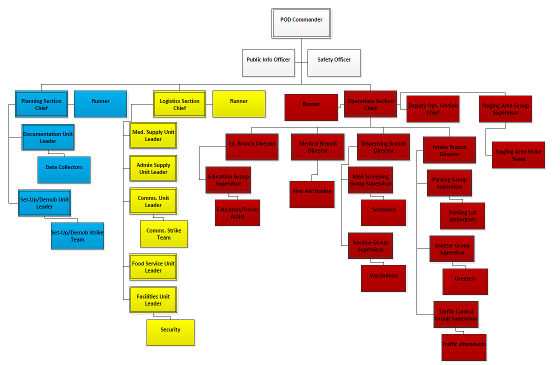 Sample Pod Organization Chart