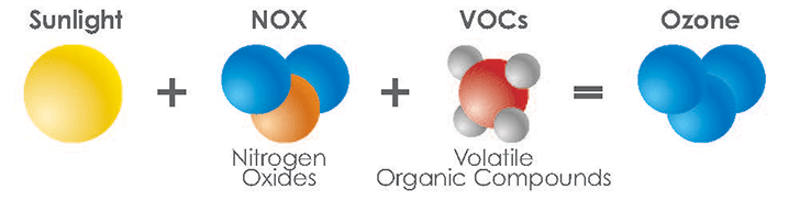 Volatile Organic Compounds (VOC) and Consumer Products ...