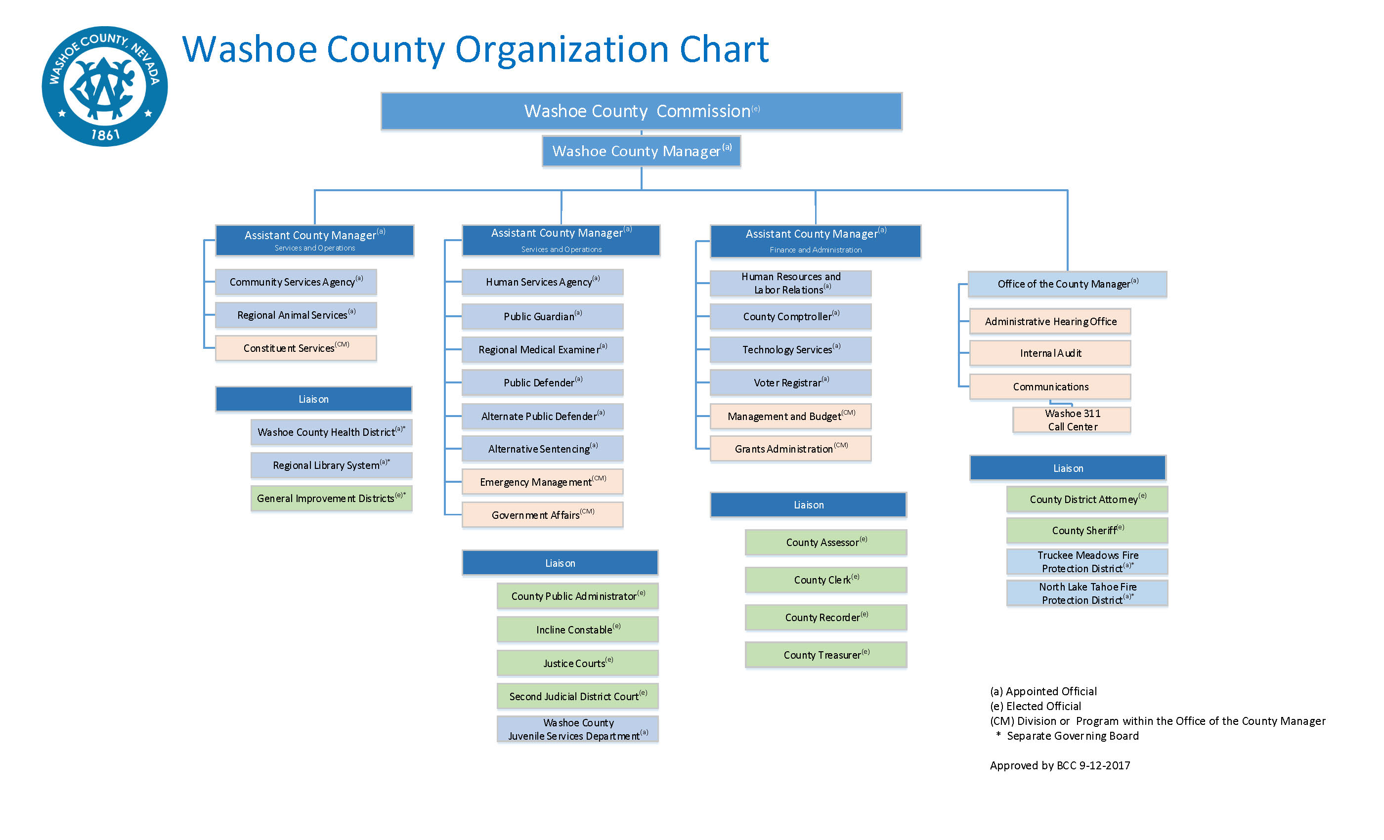 a discussion about organization chart features Constructing an organizational chart all organizational charts have similar elements that allow them to be easily interpreted and understood by people inside and outside of the organization charts consist of shapes and lines that represent work units and their hierarchy.